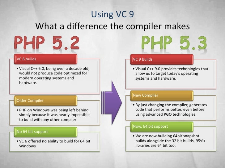 Using VC 9            What a difference the compiler makes   VC 6 builds                                     VC 9 builds  ...