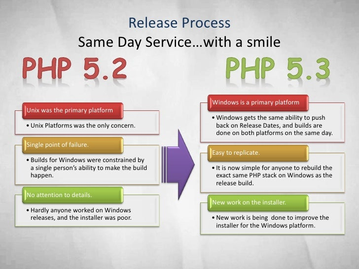 Release Process                    Same Day Service…with a smile                                                   Windows...