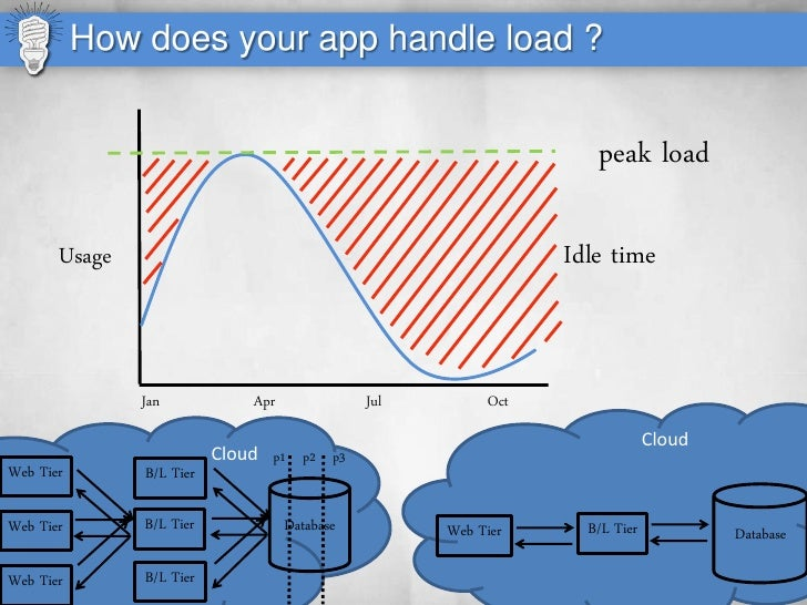 How does your app handle load ?                                                                      peak load         Usa...