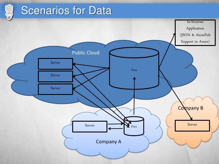 Scenarios for Data                                                    In-browser                                          ...