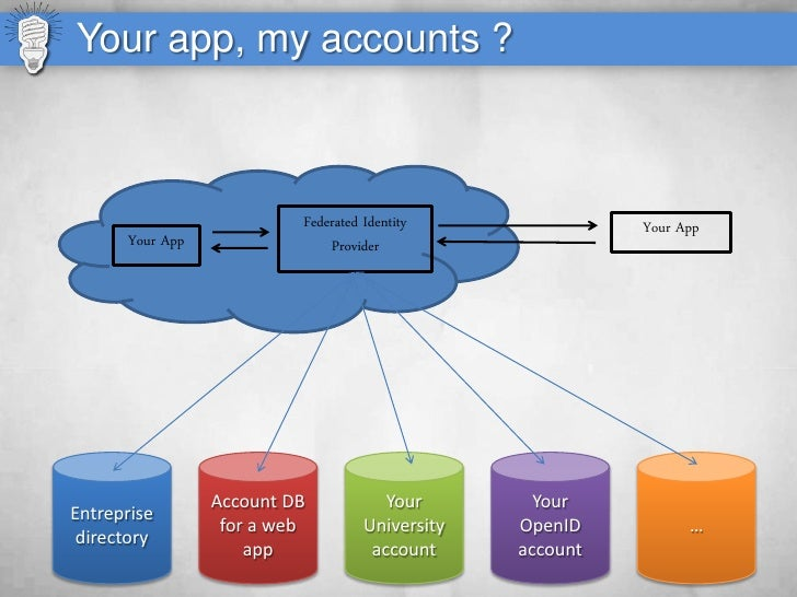 Your app, my accounts ?                              Federated Identity               Your App       Your App             ...