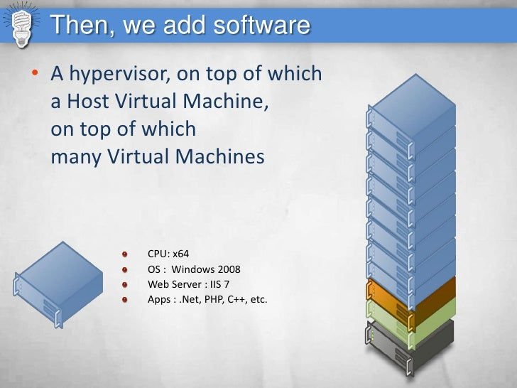 Then, we add software • A hypervisor, on top of which   a Host Virtual Machine,   on top of which   many Virtual Machines ...