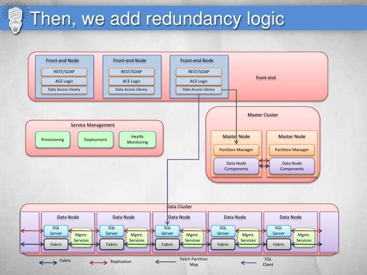 Then, we add redundancy logic     Front-end Node                       Front-end Node                  Front-end Node     ...