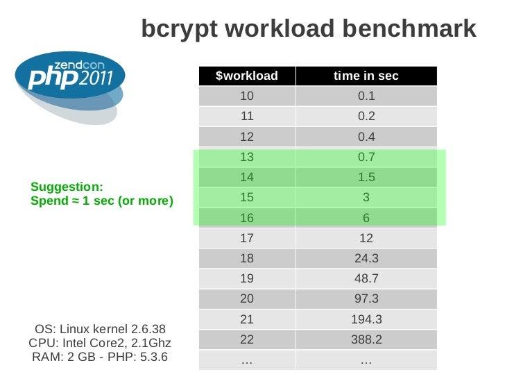 bcrypt workload benchmark                           $workload   time in sec                                               ...
