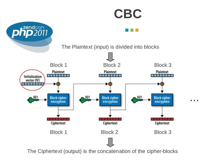 CBC                                                             October 2011              The Plaintext (input) is divided...