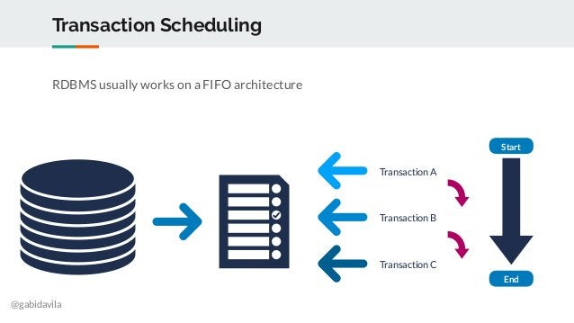 @gabidavila Transaction Scheduling RDBMS usually works on a FIFO architecture Transaction A Transaction B Transaction C St...