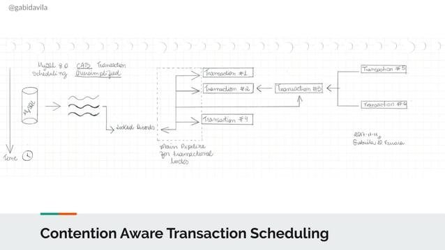 @gabidavila Contention Aware Transaction Scheduling