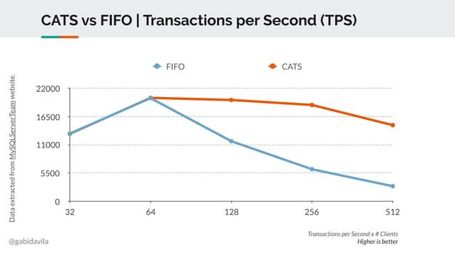 @gabidavila CATS vs FIFO | Transactions per Second (TPS) 0 5500 11000 16500 22000 32 64 128 256 512 FIFO CATS Dataextracte...