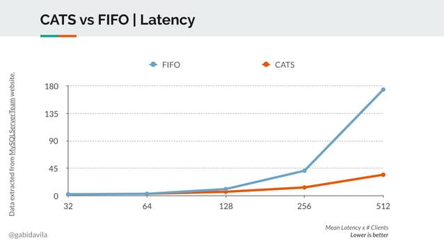 @gabidavila CATS vs FIFO | Latency 0 45 90 135 180 32 64 128 256 512 FIFO CATS DataextractedfromMySQLServerTeamwebsite. Me...