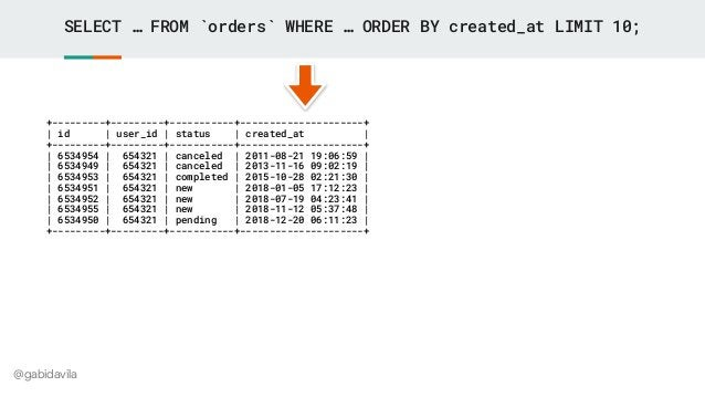 @gabidavila SELECT … FROM `orders` WHERE … ORDER BY created_at LIMIT 10; +---------+---------+-----------+----------------...