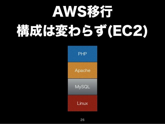 AWS移行  構成は変わらず(EC2)  PHP  Apache  MySQL  Linux  26