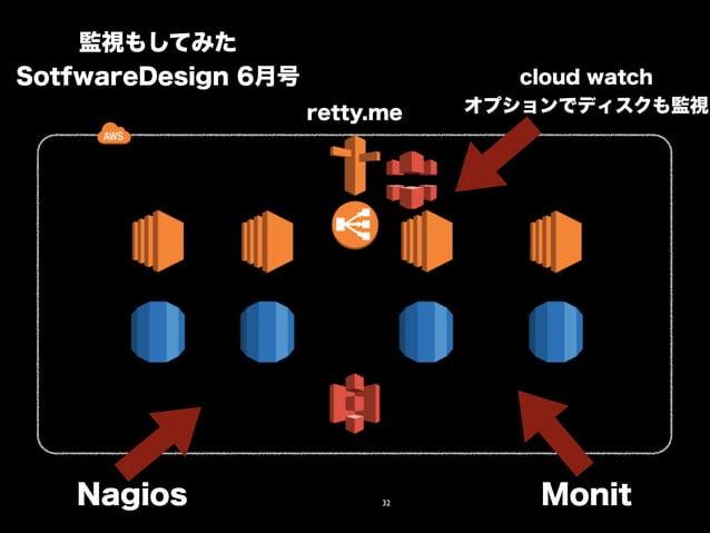 監視もしてみた  SotfwareDesign 6月号  cloud watch  retty.me オプションでディスクも監視  Nagios Monit  32