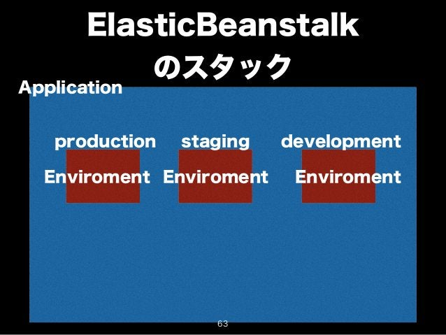 ElasticBeanstalk  のスタックApplication  production staging development  Enviroment Enviroment Enviroment  63