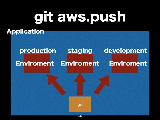 git aws.push  Application  production staging development  Enviroment Enviroment Enviroment  git  65