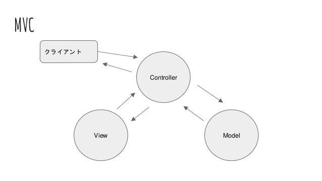 MVC Controller View Model クライアント