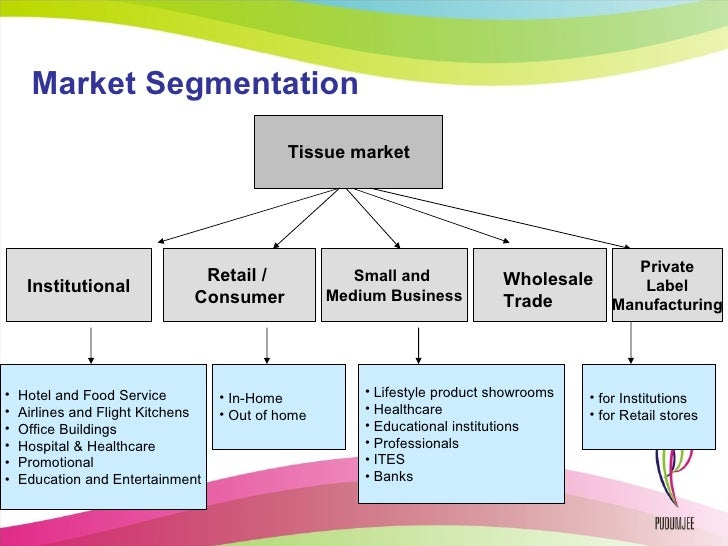 Define Market Segmentation & Targeting