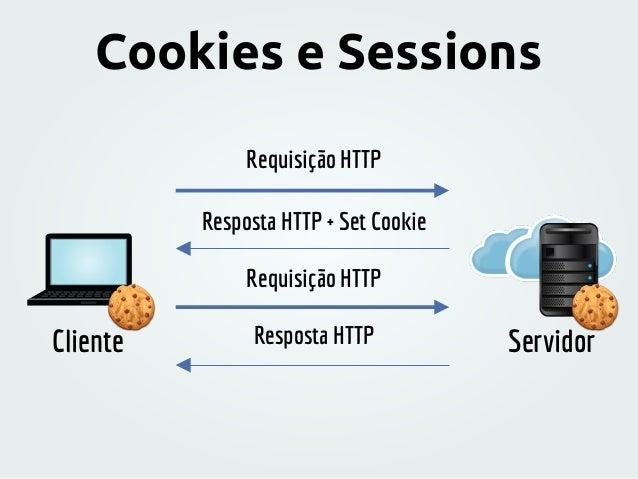 Servidor session_start() Verifica se a sessão existe Procura pelo SESSID em um cookie Procura pelo SESSID numa querystring ...
