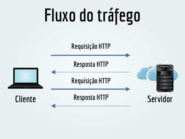 Alternando entre HTTP e HTTPS