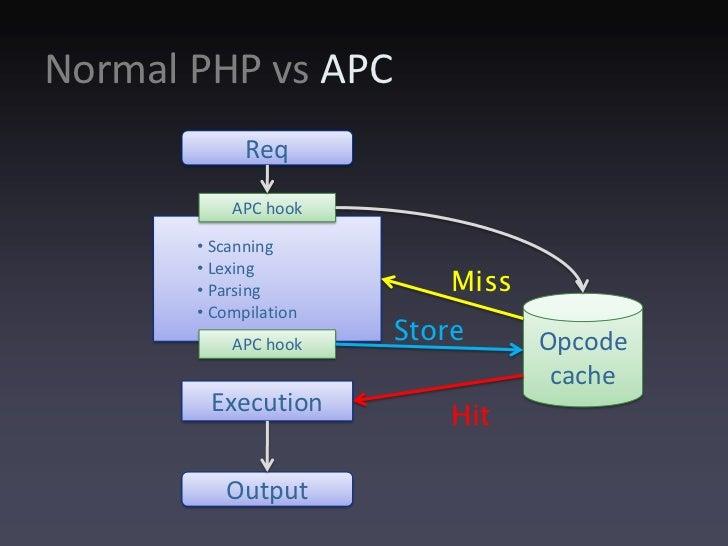 php apc