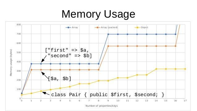 PHP Performance Trivia Slide 32
