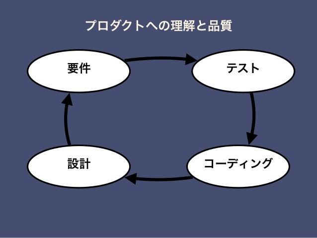 テスト コーディング設計 プロダクトへの理解と品質 要件