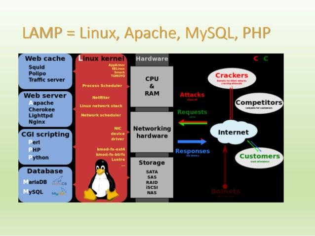 LAMP = Linux, Apache, MySQL, PHP