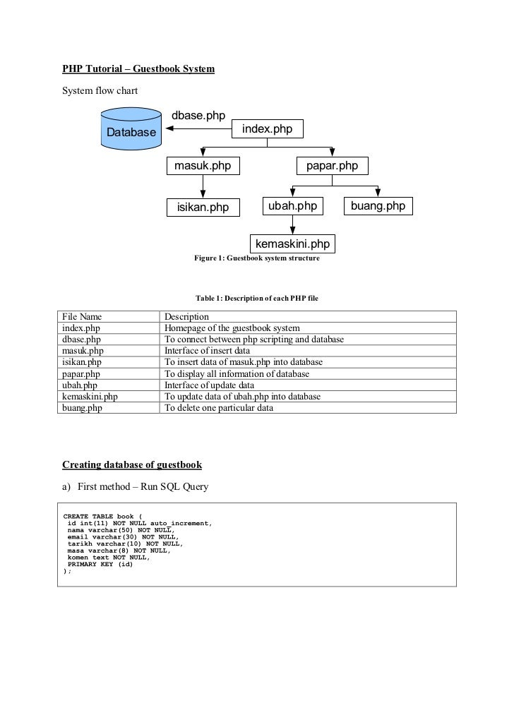 PHP Tutorial – Guestbook SystemSystem flow chart                       dbase.php          Database                        ...