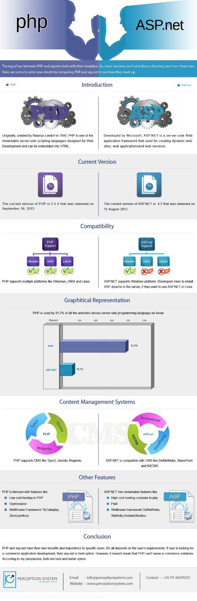 PHP vs. ASP.Net- Tug Of War