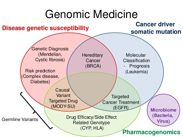 causes and effects of genetic diseases