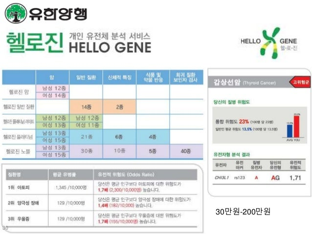 Future of Genomic Medicine? Test when neededWithout information Know your type Blood type Geno type Here is my sequence