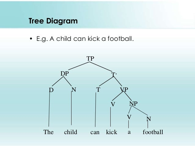 Sentence structure tree diagram pdf all kind of wiring diagrams phrase structure rules rh slideshare net sentence structure in a tree diagram of letters meanign phrase structure tree ccuart Images