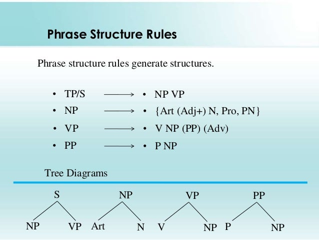 English syntax tree diagram pdf trusted wiring diagram phrase structure rules rh slideshare net tree diagram examples grammar syntax tree ccuart Gallery