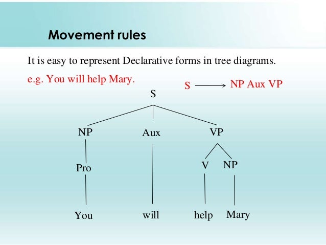 Tree diagram linguistics pdf online schematic diagram phrase structure rules rh slideshare net draw a tree diagram sentence tree diagram examples ccuart Choice Image