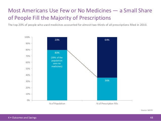 PhRMA Chart Pack: Biopharmaceuticals in Perspective (Spring 2013)
