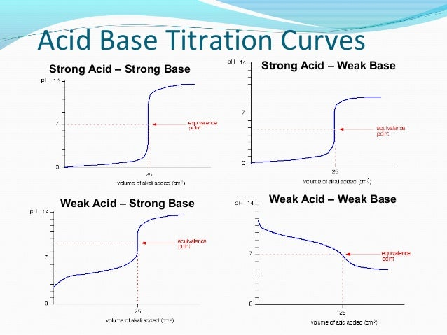pH Curves and Buffers Flashcards – Acid Base Titration Worksheet