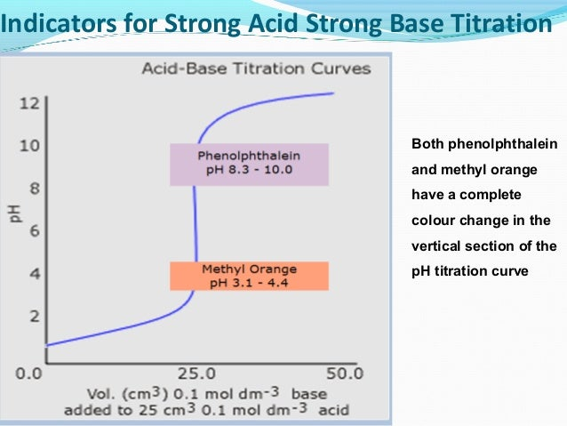 6 3 concepts in acid base titrations Acid-base chemistry advanced concepts section definitions of acids and bases arrhenius acid the ph = pk a of the weak acid in an acid-base titration.