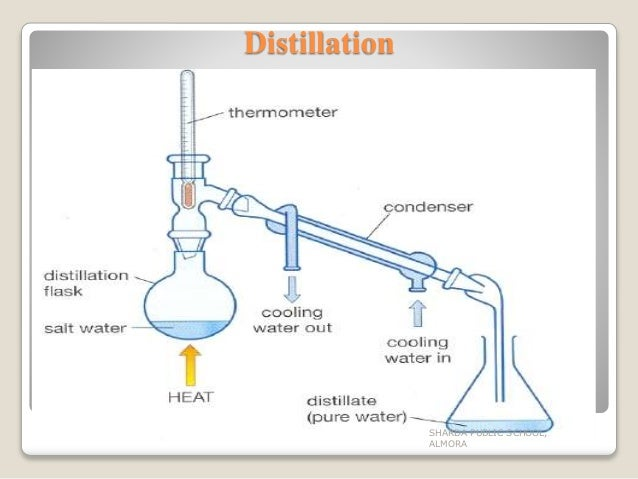 the separation and purification of organic compounds Certain mixtures of organic compounds obtained as a product of the vapor process for the separation and purification of methyl ethyl ketone from a mixture.
