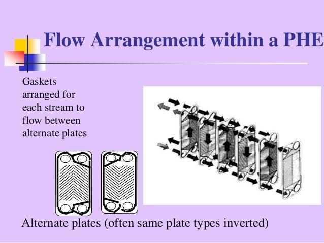Types Of Heat Exchanger