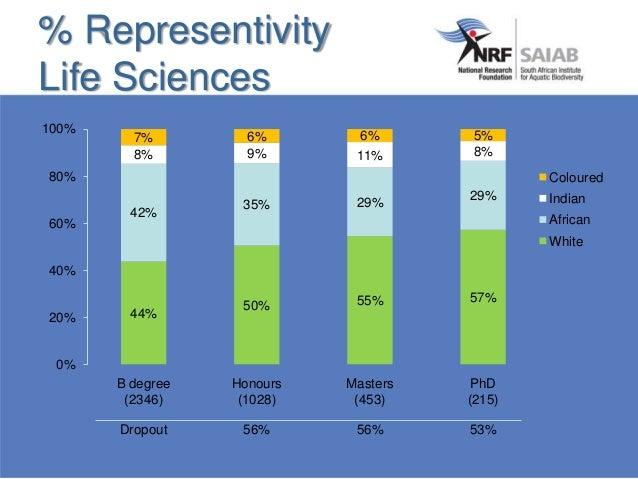 % Representivity Life Sciences 44% 50% 55% 57% 42% 35% 29% 29% 8% 9% 11% 8% 7% 6% 6% 5% 0% 20% 40% 60% 80% 100% B degree (...