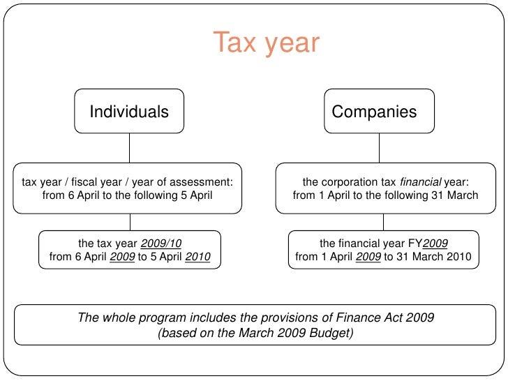 uk tax capital gains form