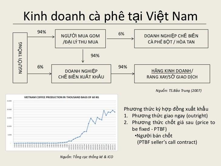 Phuong - tin dung & quan ly rui ro gia - ca phe vn - ver2 Slide 3