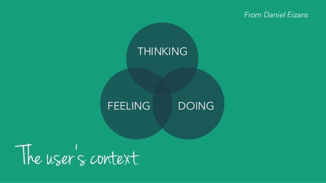 THINKING DOINGFEELING The user's context From Daniel Eizans