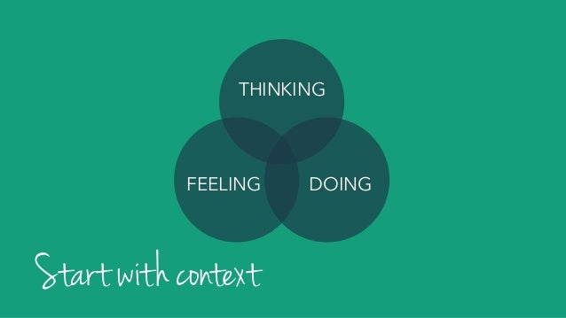 THINKING DOINGFEELING Start with context