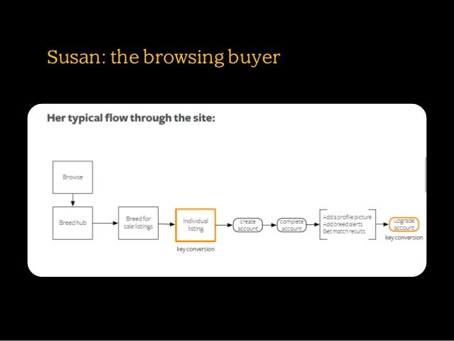 Susan: the browsing buyer In charting out Susan's journey we discover: • • • •  Potential points of friction Gaps in i...