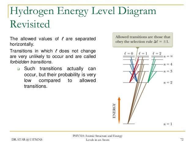 Hydrogen Energy Level Diagram 28 Images 3 Energy Levels And