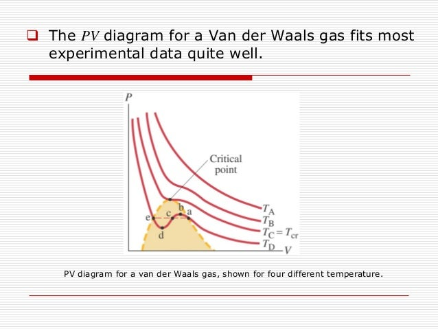 Phy351 Ch 1 Ideal Law  Gas Law  Condensed  Triple Point  Van Der Waal U2026