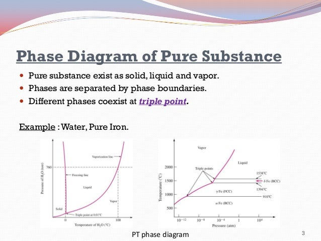 Phy351 ch 5 phase diagram of pure substance ccuart Images