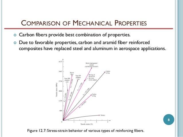 Aramid fiber properties