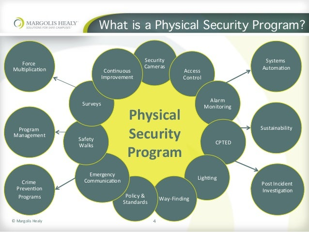 building and assessing your physical security program rh slideshare net Network Security Diagram Network Security Appliance Diagram