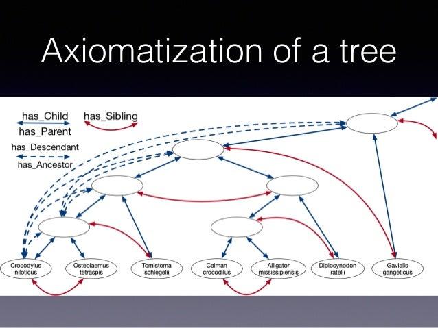 Axiomatization of a tree